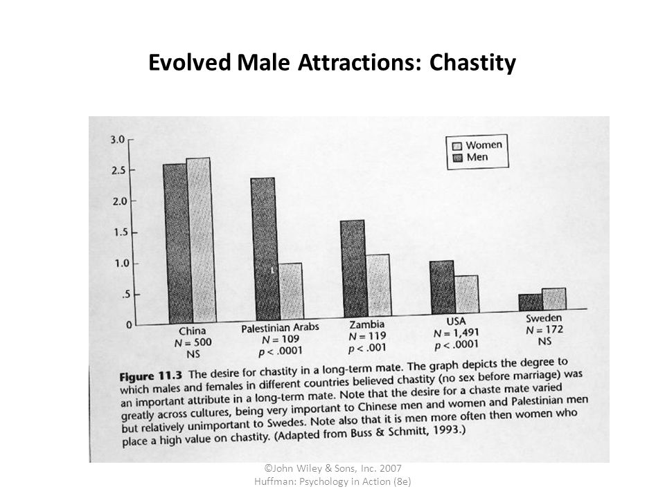 Evolved Male Attractions: Chastity