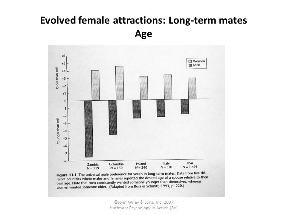 Evolved female attractions: Long-term mates Age