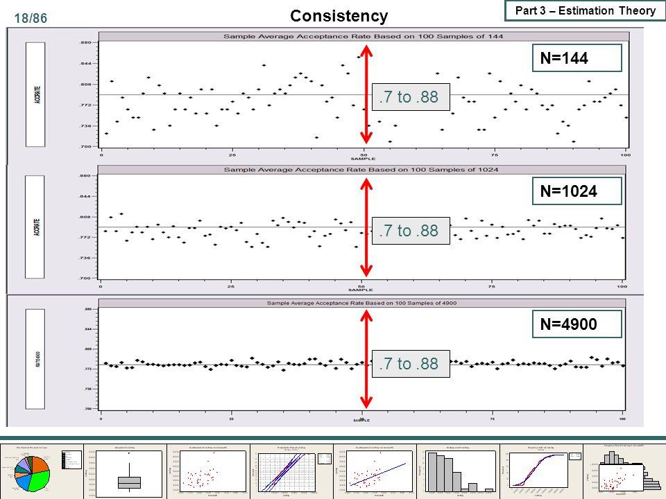 Consistency N=144 .7 to .88 N=1024 .7 to .88 N=4900 .7 to .88