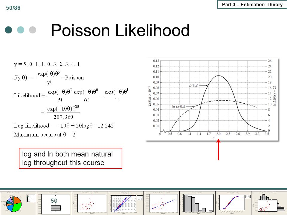 Poisson Likelihood log and ln both mean natural log throughout this course
