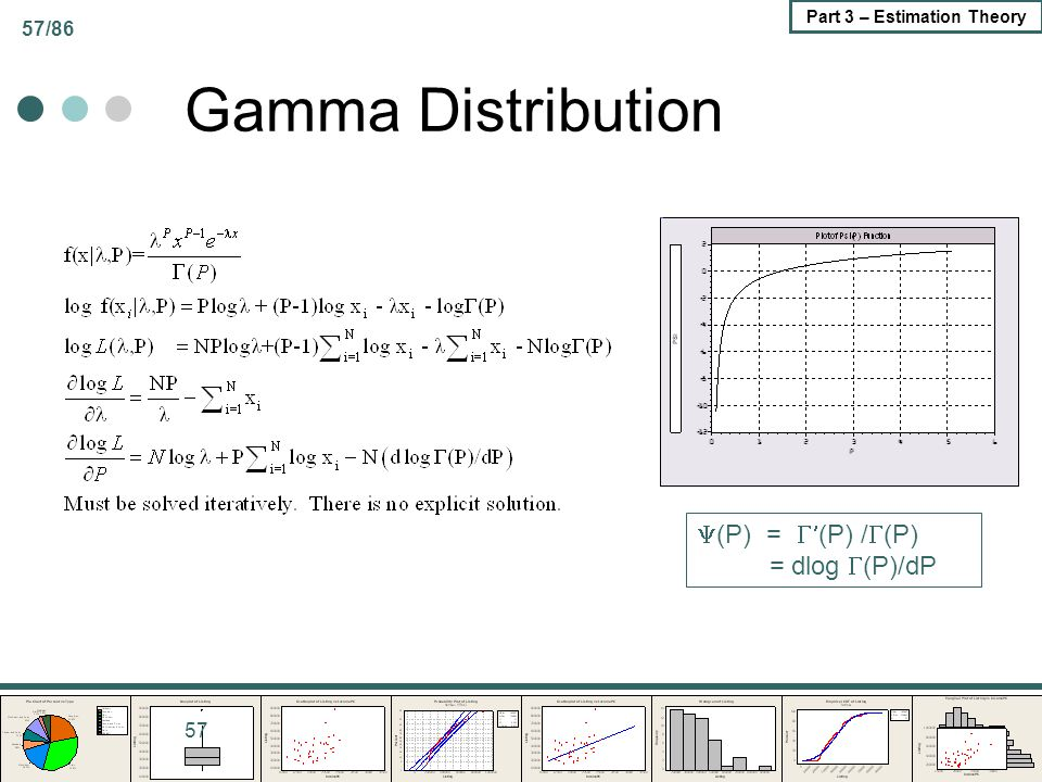 Gamma Distribution (P) = (P) /(P) = dlog (P)/dP