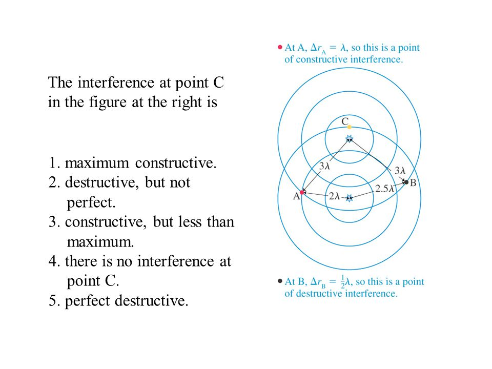 The interference at point C in the figure at the right is
