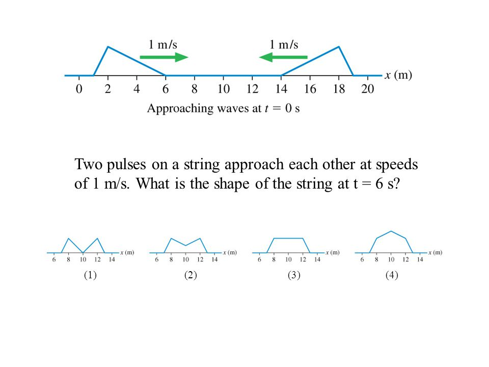 Two pulses on a string approach each other at speeds of 1 m/s