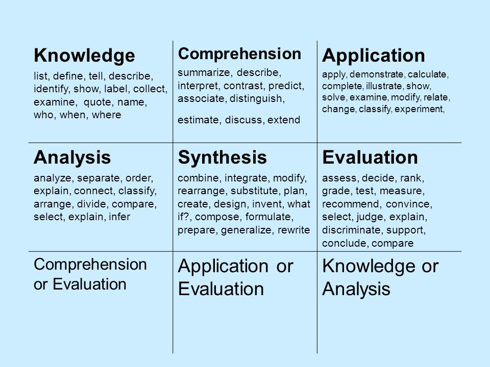 Application or Evaluation Knowledge or Analysis