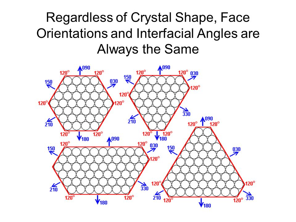 Regardless of Crystal Shape, Face Orientations and Interfacial Angles are Always the Same