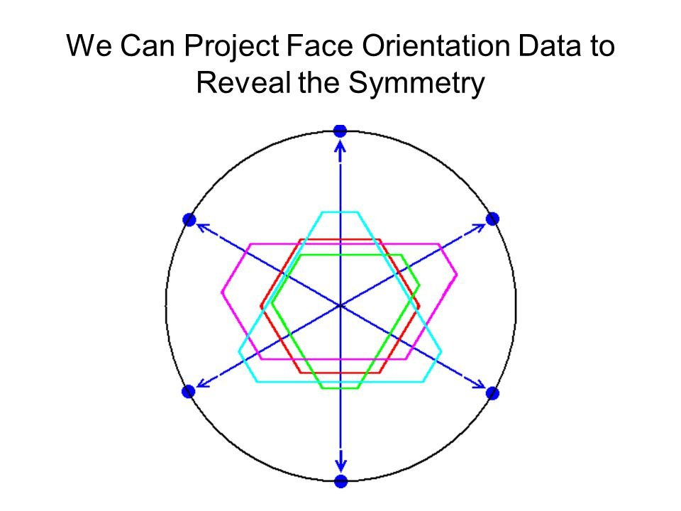 We Can Project Face Orientation Data to Reveal the Symmetry