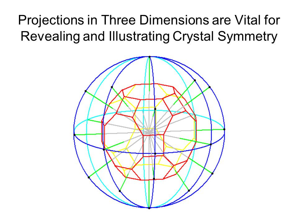 Projections in Three Dimensions are Vital for Revealing and Illustrating Crystal Symmetry
