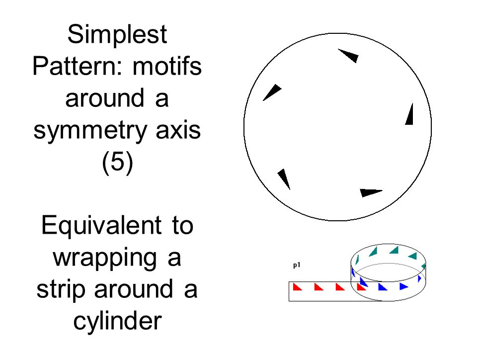 Simplest Pattern: motifs around a symmetry axis (5) Equivalent to wrapping a strip around a cylinder