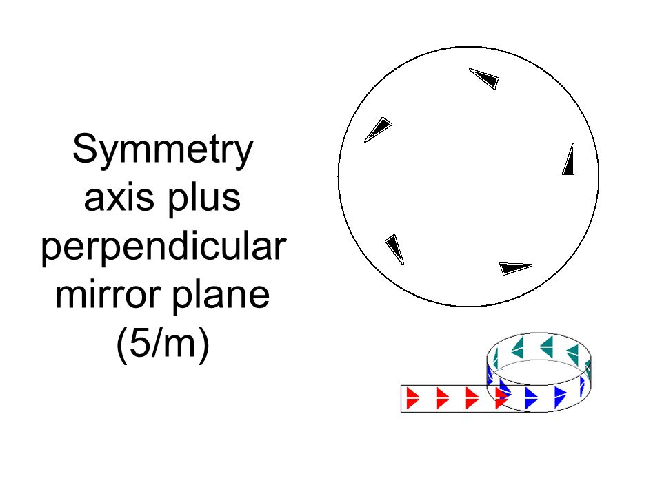 Symmetry axis plus perpendicularmirror plane (5/m)