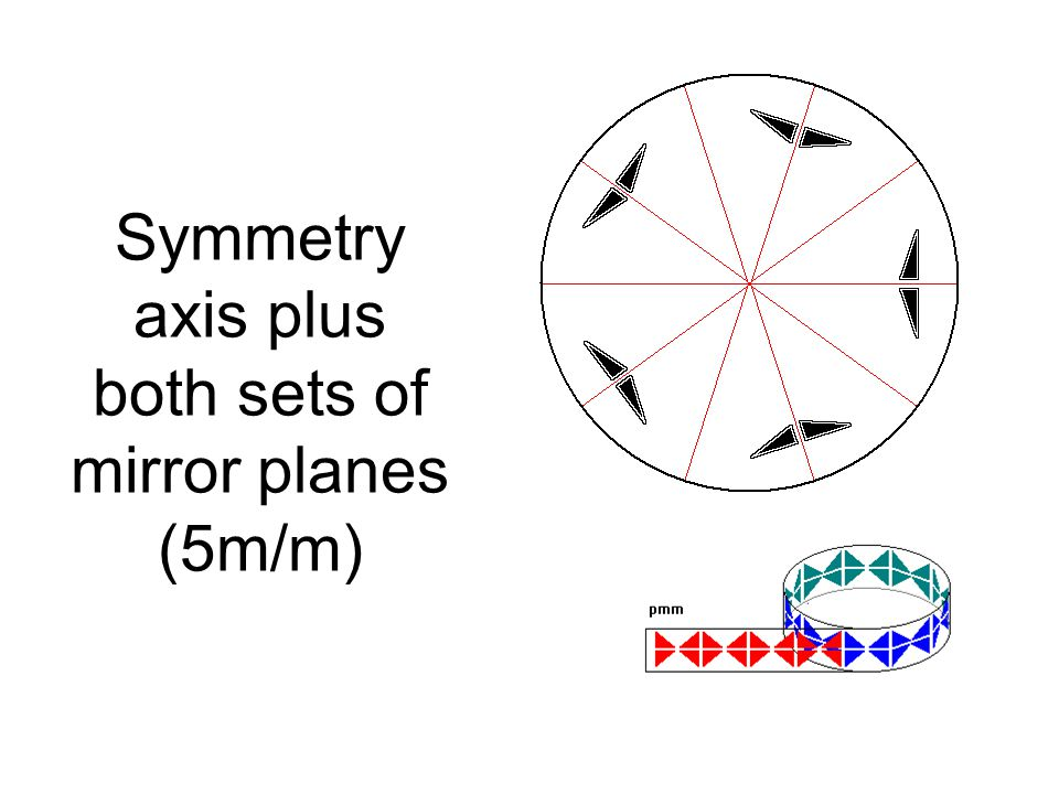 Symmetry axis plus both sets of mirror planes (5m/m)