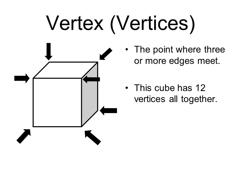 Vertex (Vertices) The point where three or more edges meet.