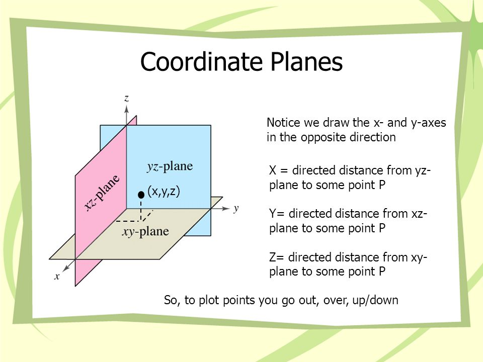 Coordinate Planes Notice we draw the x- and y-axes in the opposite direction. X = directed distance from yz-plane to some point P.
