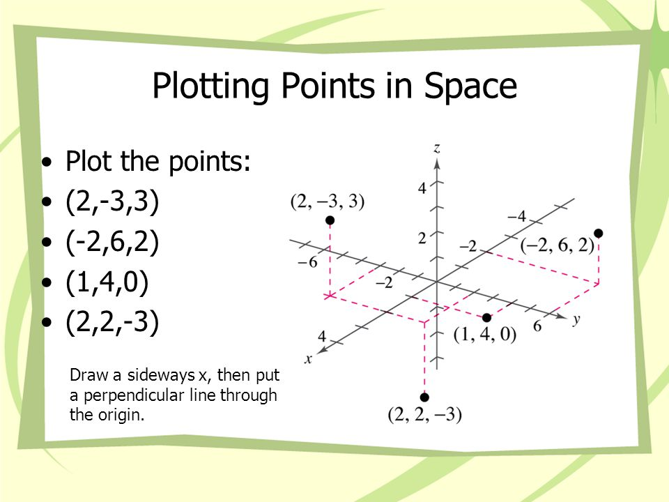 Plotting Points in Space