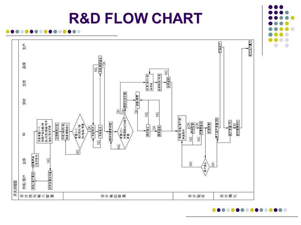 R&D FLOW CHART