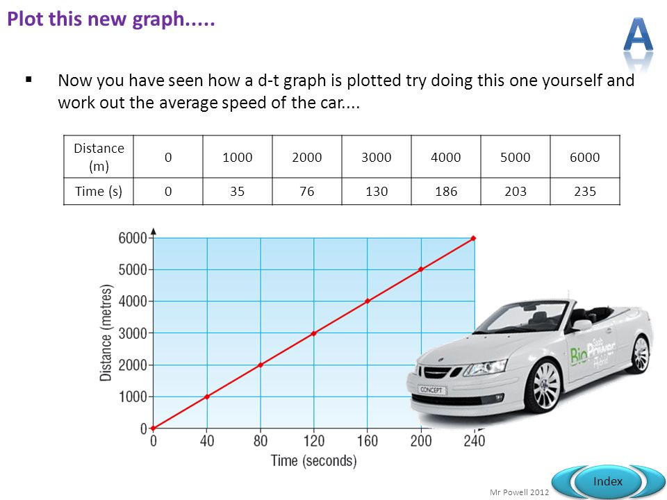 Plot this new graph..... A. Now you have seen how a d-t graph is plotted try doing this one yourself and work out the average speed of the car....