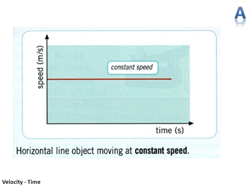 A Velocity - Time