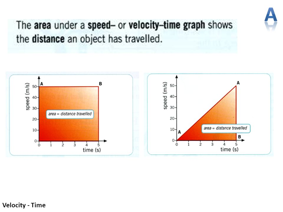A Velocity - Time