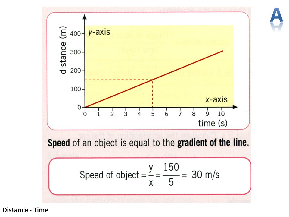 A Distance - Time