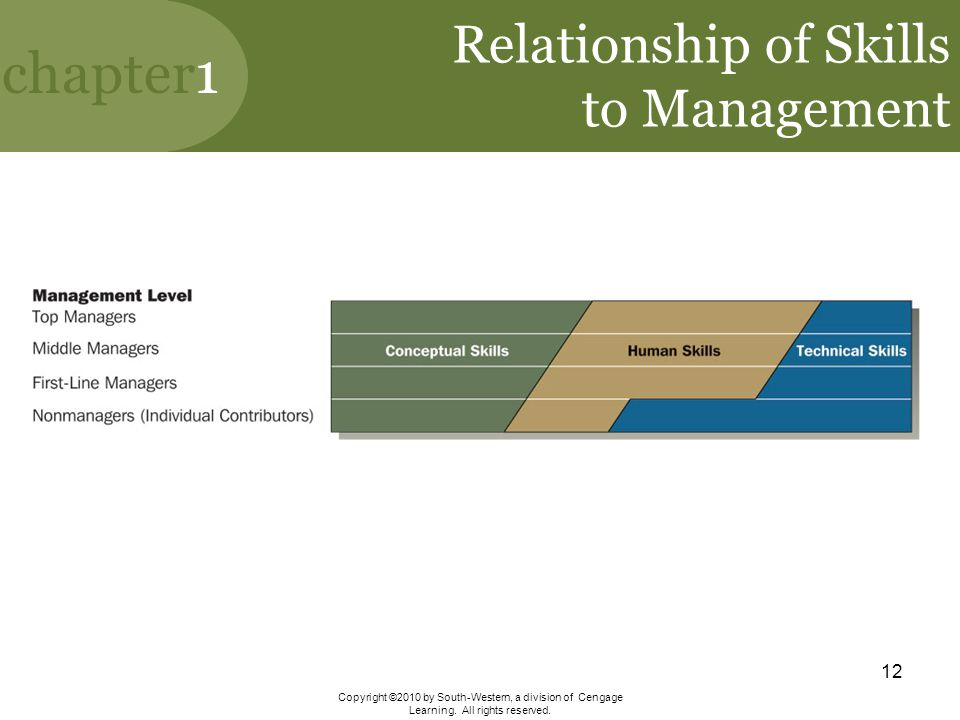 Relationship of Skills to Management