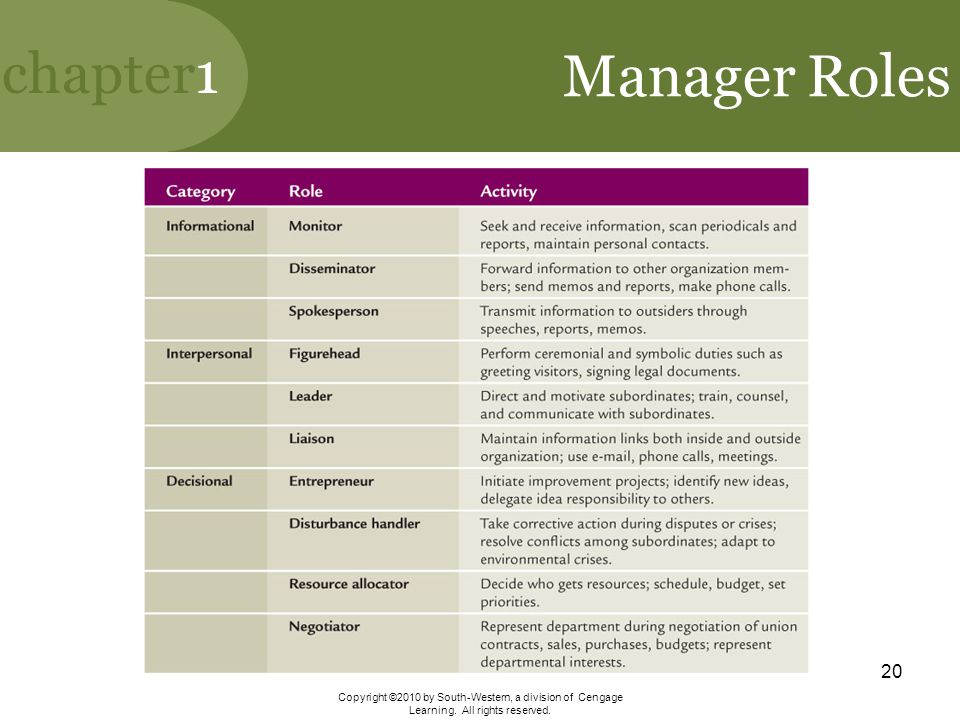 Manager Roles Copyright ©2010 by South-Western, a division of Cengage Learning.