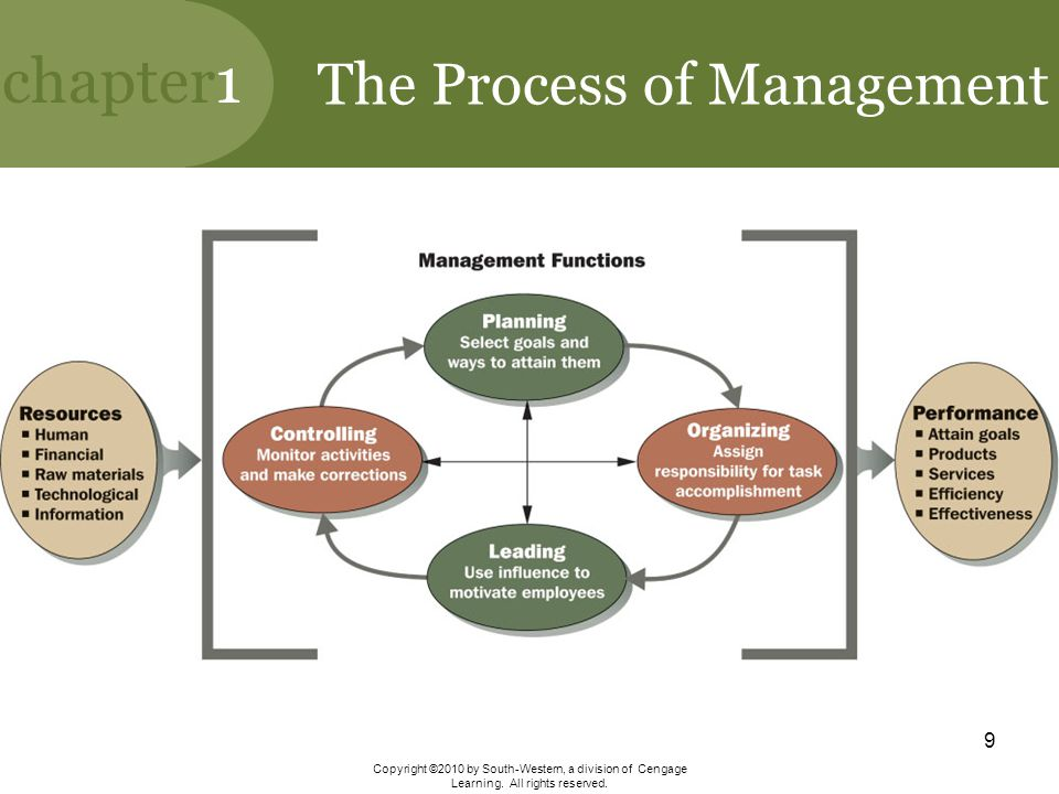 The Process of Management