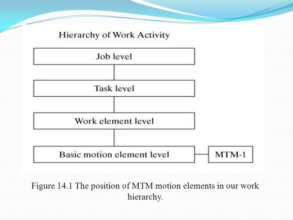 Figure 14.1 The position of MTM motion elements in our work hierarchy.
