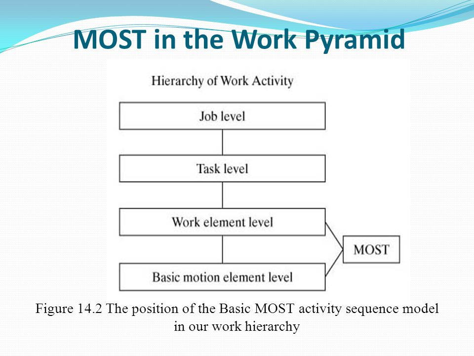 MOST in the Work Pyramid