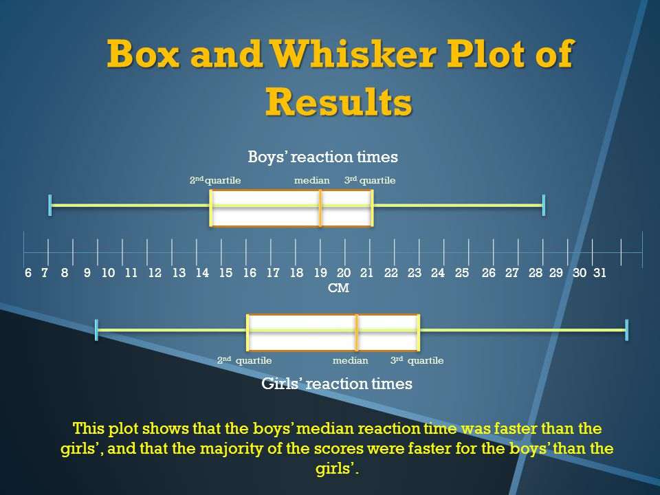 Box and Whisker Plot of Results