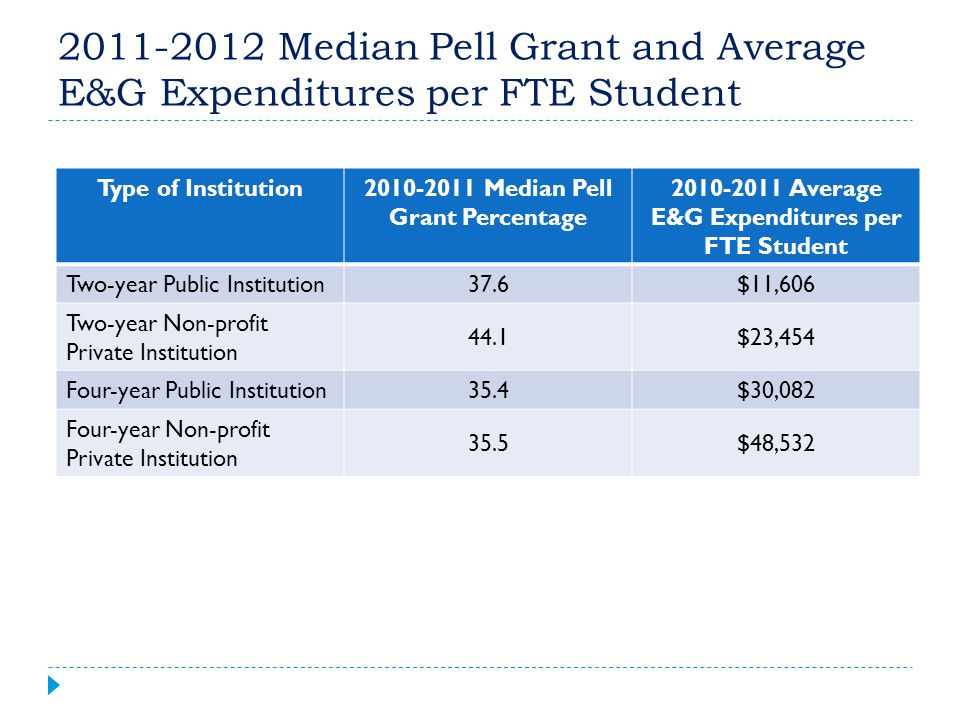 2011-2012 Median Pell Grant and Average E&G Expenditures per FTE Student