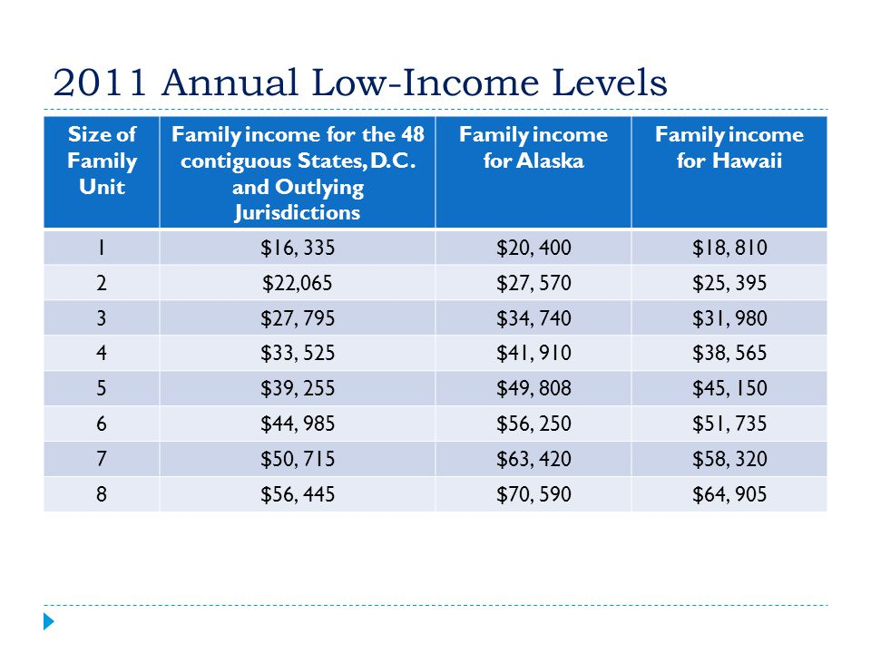 2011 Annual Low-Income Levels