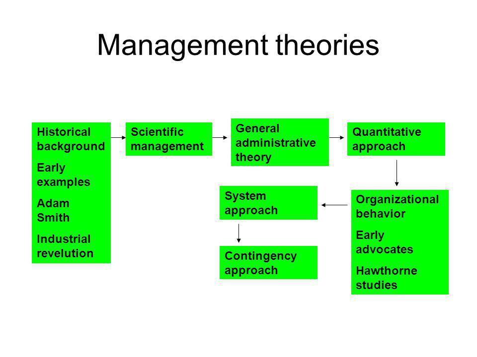 Management theories General administrative theory