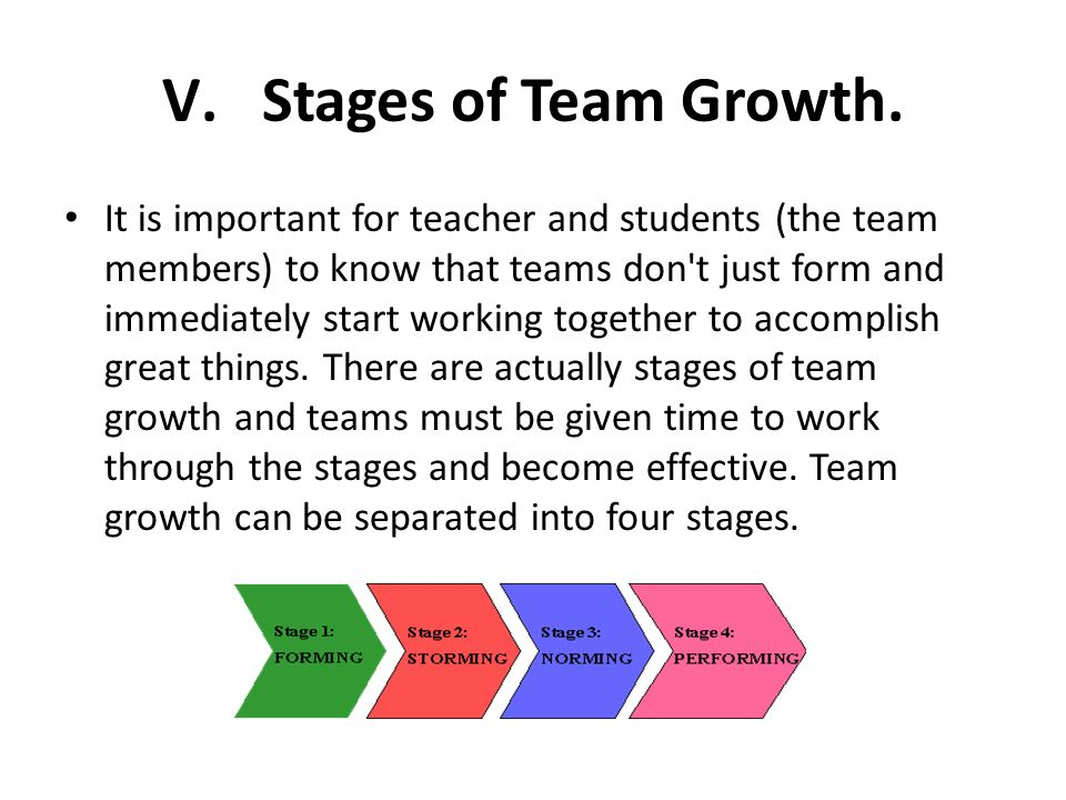Stages of Team Growth.
