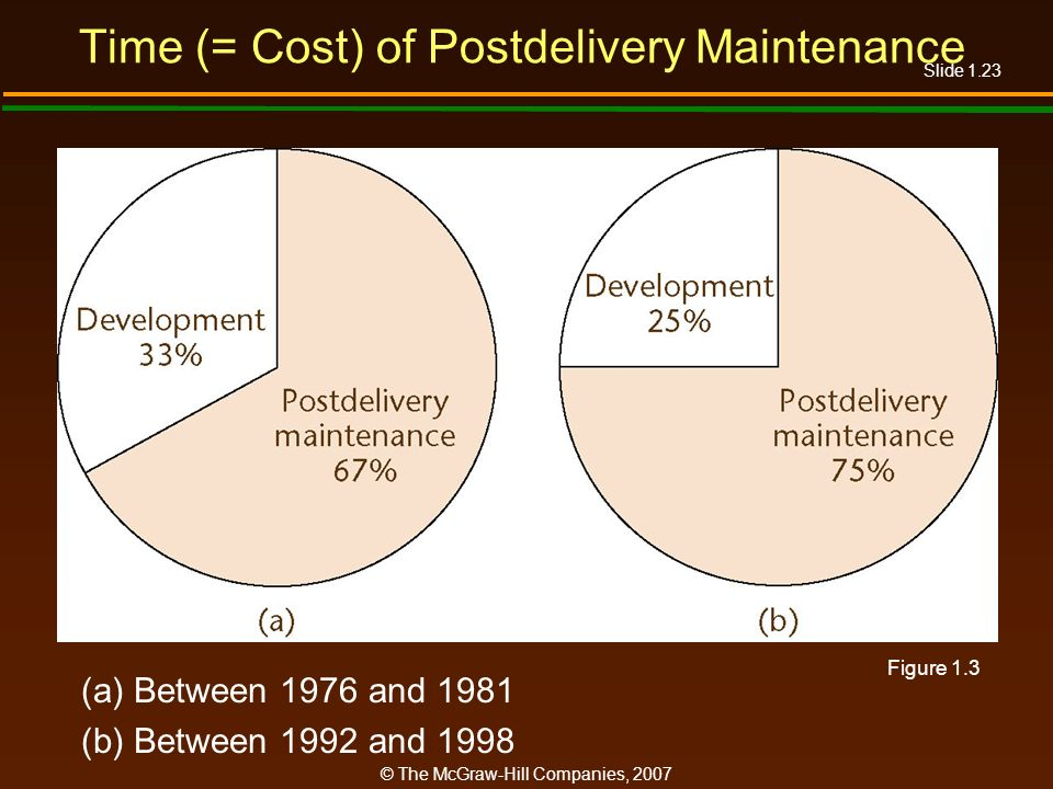 Time (= Cost) of Postdelivery Maintenance