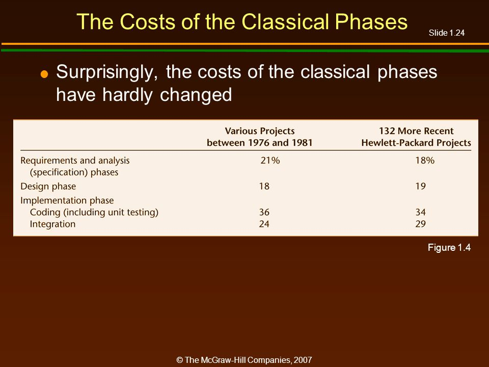 The Costs of the Classical Phases