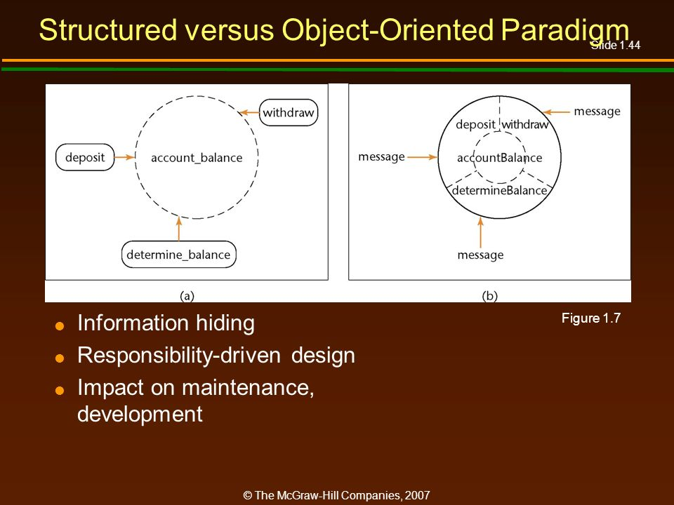 Structured versus Object-Oriented Paradigm