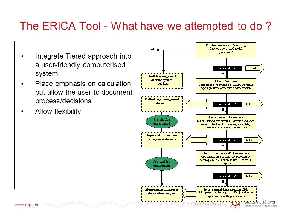 The ERICA Tool - What have we attempted to do
