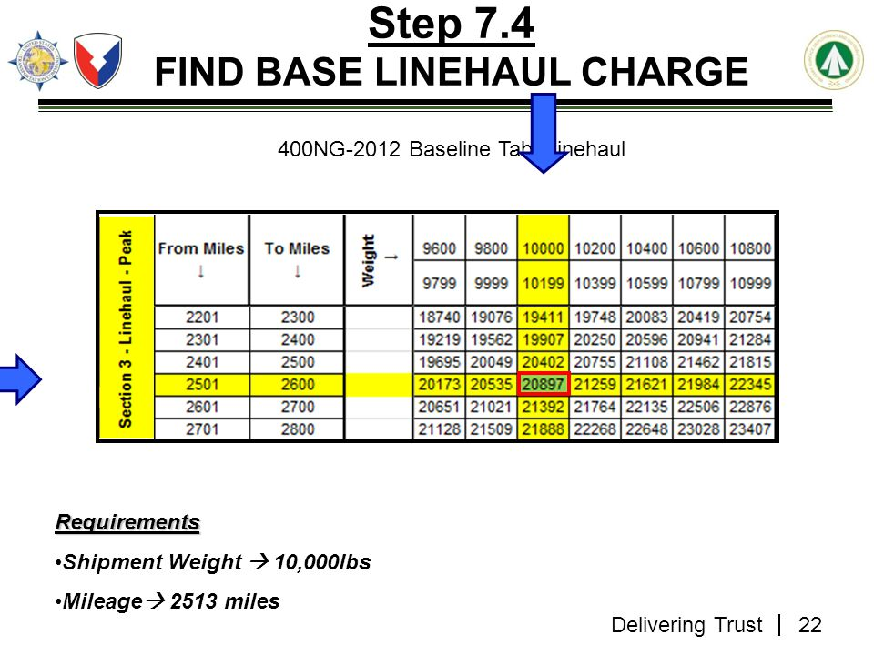 Step 7.4 FIND BASE LINEHAUL CHARGE