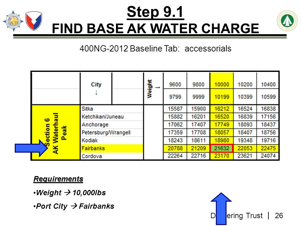 Step 9.1 FIND BASE AK WATER CHARGE