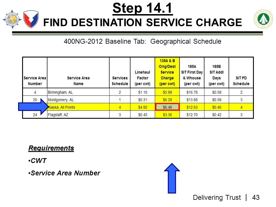Step 14.1 FIND DESTINATION SERVICE CHARGE
