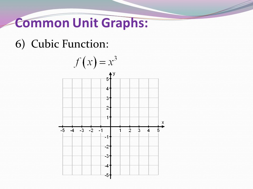 Common Unit Graphs: 6) Cubic Function: