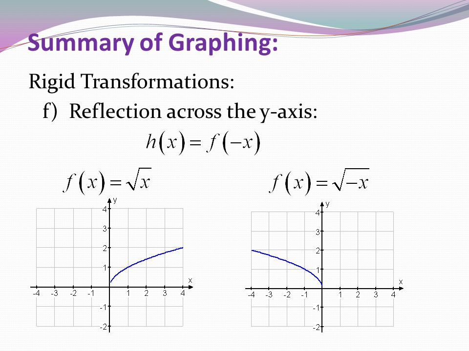 Summary of Graphing: Rigid Transformations: