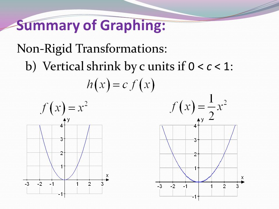 Summary of Graphing: Non-Rigid Transformations: