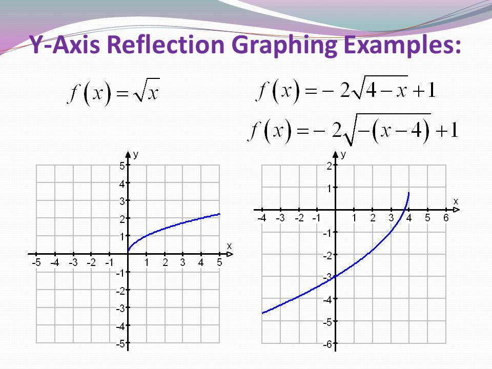 Y-Axis Reflection Graphing Examples: