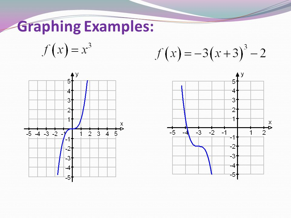 Graphing Examples: