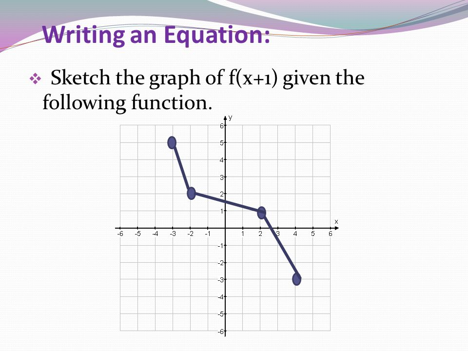 Writing an Equation: Sketch the graph of f(x+1) given the following function.