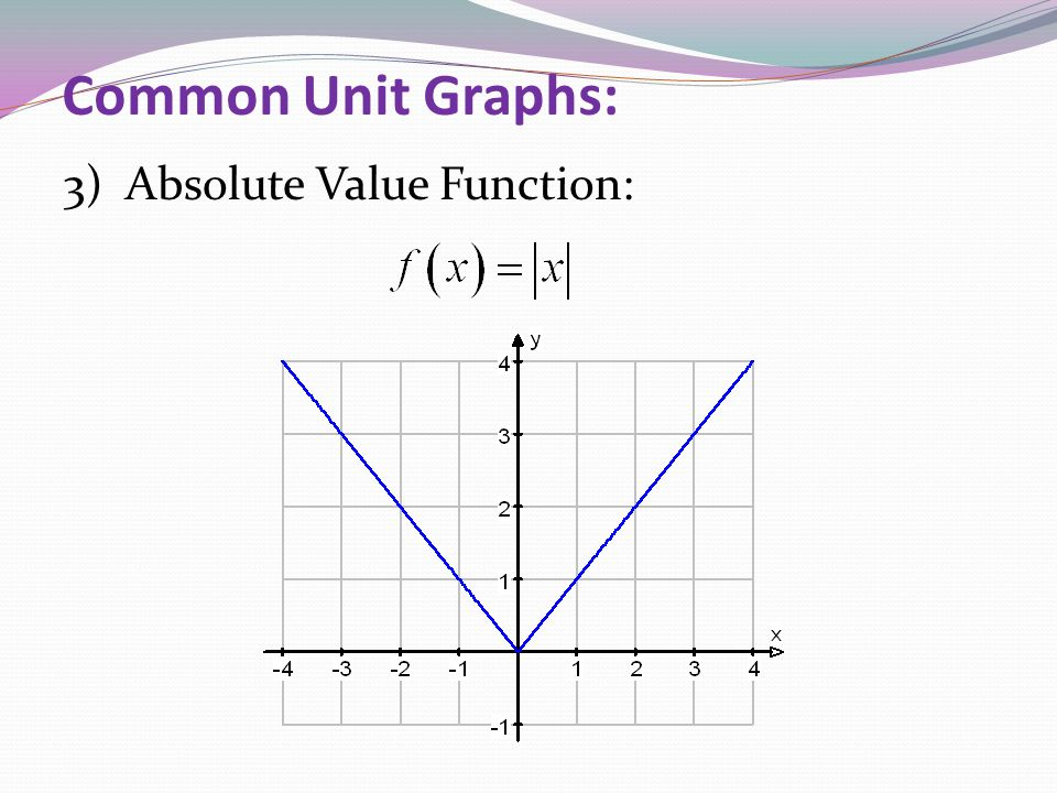 Common Unit Graphs: 3) Absolute Value Function: