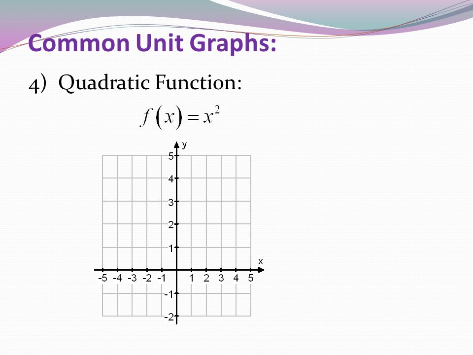 Common Unit Graphs: 4) Quadratic Function: