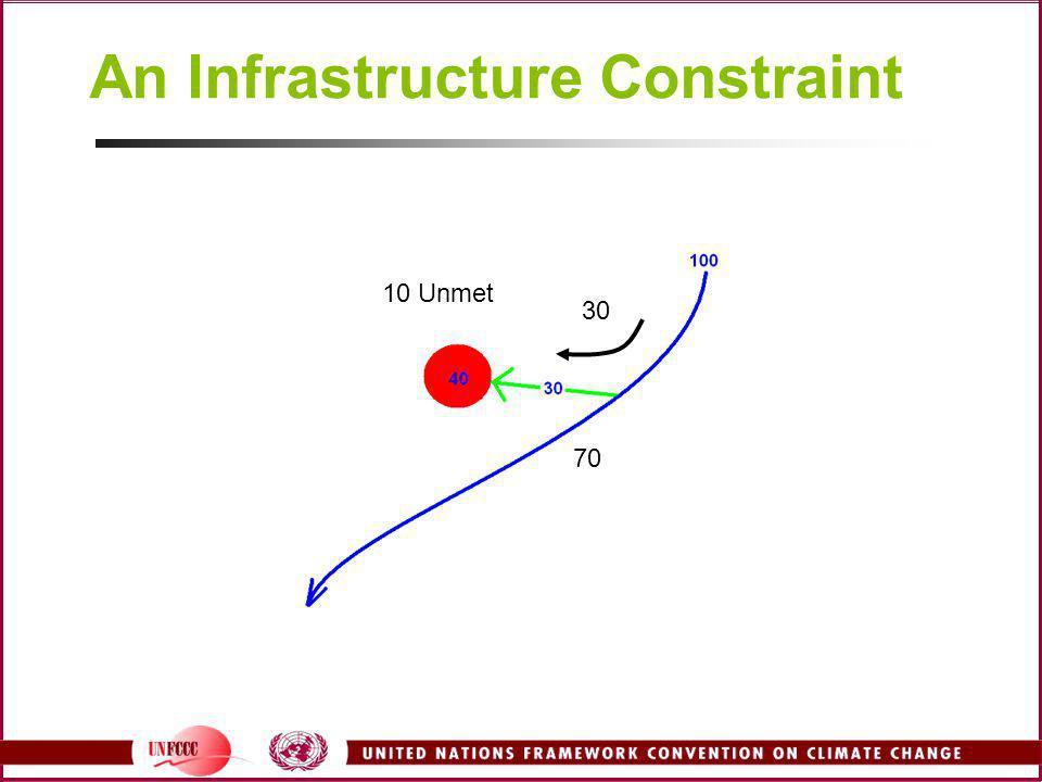 An Infrastructure Constraint