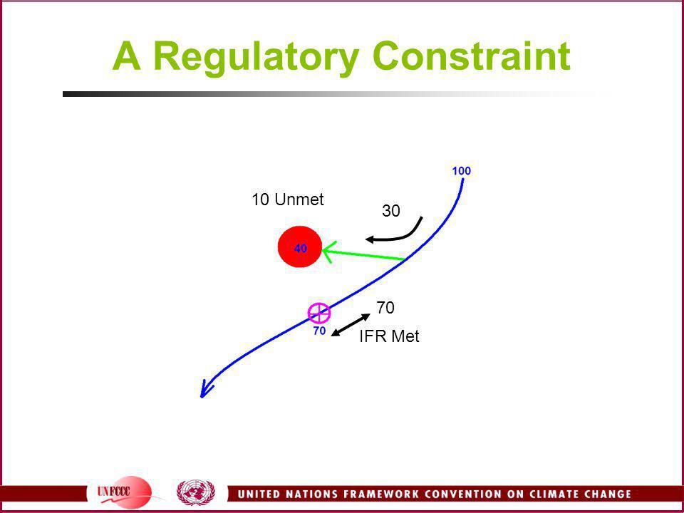 A Regulatory Constraint