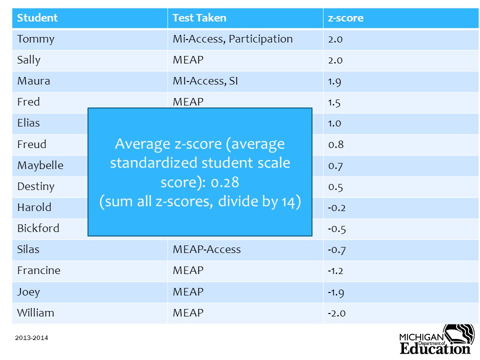 Average z-score (average standardized student scale score): 0.28